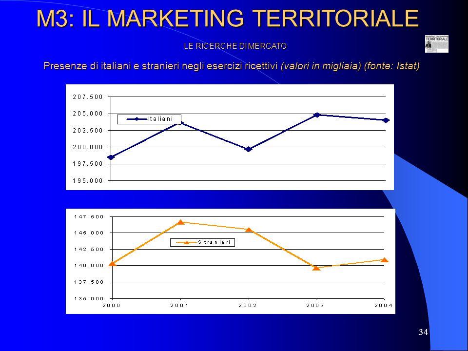 35 LE RICERCHE DI MERCATO Un altro esempio ancora di ricerca di mercato applicata al turismo riguarda la stima previsionale dei comportamenti di vacanza degli italiani.