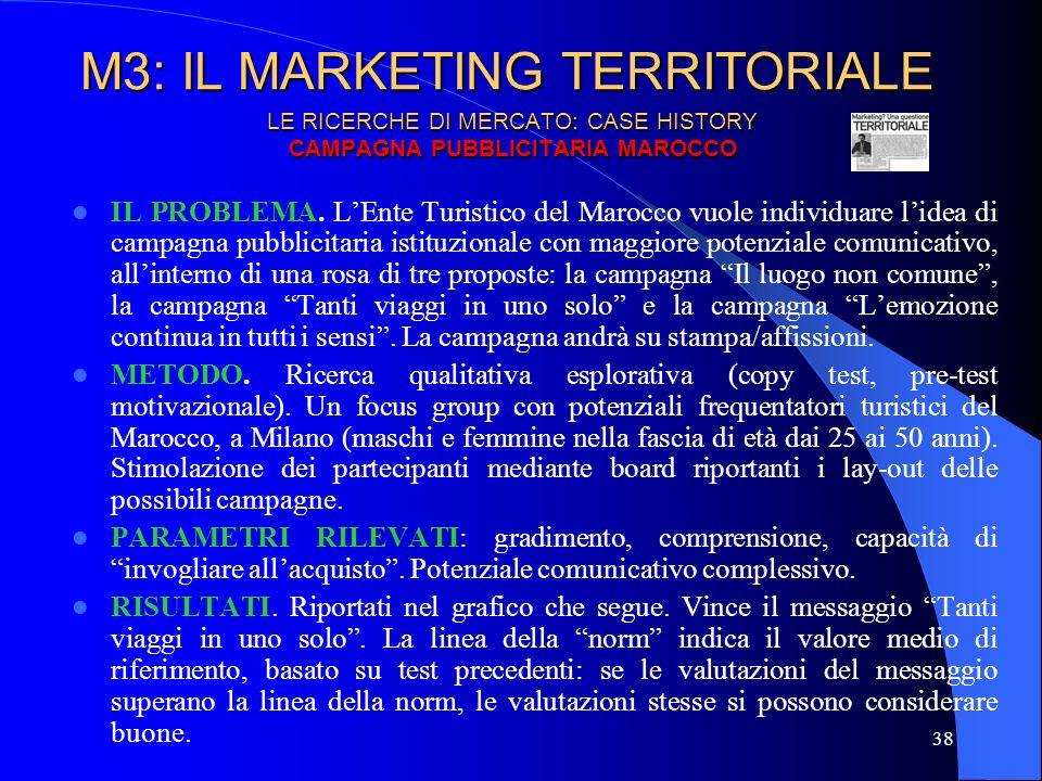 39 M3: IL MARKETING TERRITORIALE LE RICERCHE DI MERCATO: CASE HISTORY CAMPAGNA PUBBLICITARIA MAROCCO Norm: 6,4