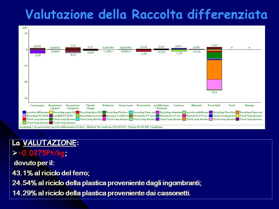 Caratterizzazione della Raccolta differenziata La CARATTERIZZAZIONE: Human health: (-1.43E-7 DALY); la categoria di impatto che presenta il maggior guadagno è Carcinogens dovuto al riciclo di materiali non ferrosi e allemissione evitata di 1.39 mg di Cd in acqua); Ecosystem Quality: (-0.0123 PDF*m2y); la categoria di impatto che presenta il maggior guadagno è Ecotoxicity dovuto al riciclo del vetro a causa della emissione evitata di 3.45 mg di Pb in aria; Resources: (-0.699 MJ Surplus); la categoria dimpatto che presenta il vantaggio massimo è Fossil fuels dovuto al riciclo del ferro a causa della produzione evitata di 176 g di coal.