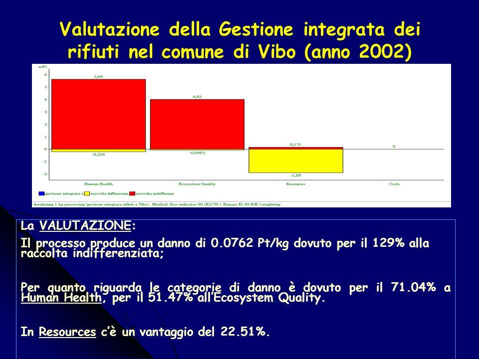 Caratterizzazione della Gestione integrata dei rifiuti nel comune di Vibo (anno 2002) La CARATTERIZZAZIONE: Human health: 2.79E-7 DALY; Ecosystem Quality: (0.00402 PDF*m2yr); Resources: (-0.0511 MJ Surplus); Costi:-0.174 euro/kg