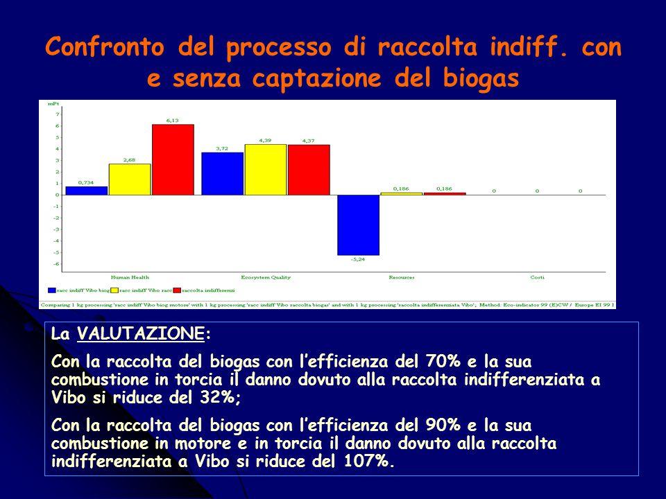 Valutazione della Gestione integrata dei rifiuti nel comune di Vibo (anno 2002) La VALUTAZIONE: Il processo produce un danno di 0.0762 Pt/kg dovuto per il 129% alla raccolta indifferenziata; Per quanto riguarda le categorie di danno è dovuto per il 71.04% a Human Health, per il 51.47% allEcosystem Quality.