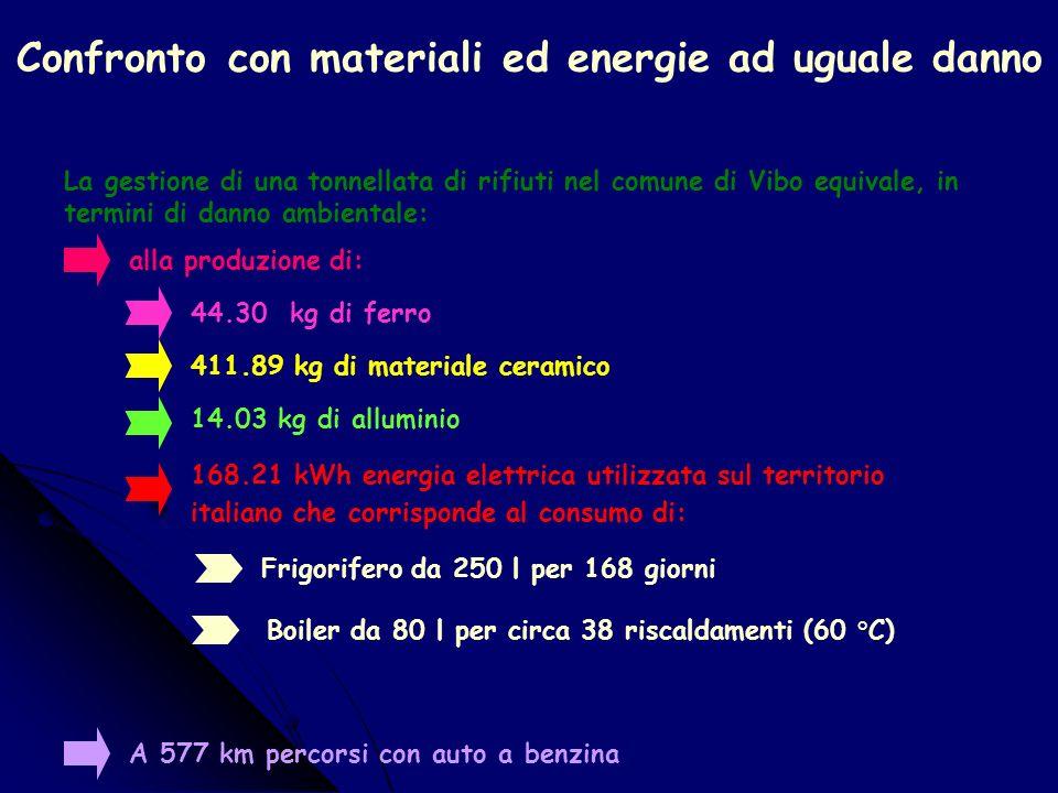 Confronto fra discarica-inceneritore- compostaggio La VALUTAZIONE: In Human Health il compostaggio è il fine vita che produce il danno minimo(1.28E-7 DALY) e linceneritore quello che produce il danno massimo(2.63E-6 DALY); In Ecosystem Quality il compostaggio è il fine vita che produce il danno minimo (0.000864 PDFm2y) e linceneritore quello che produce il danno massimo(0.193PDFm2y); In Resources linceneritore produce un vantaggio (-0.255 MJSurplus) dovuto al recupero energetico.