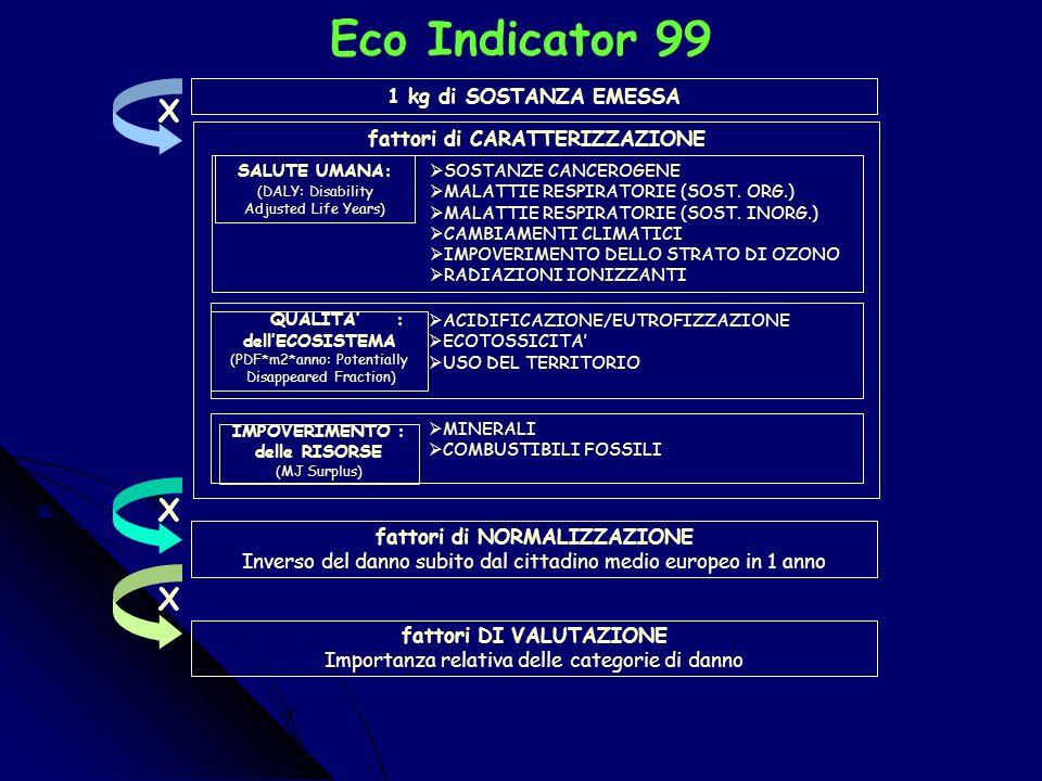 Schema dellLCA (UNI–ISO 14040) VALUTAZIONE DEL DANNO AMBIENTALE METODO ECO INDICATOR 99 OBIETTIVO UNITA FUNZIONALE FUNZIONE DEL SISTEMA CONFINI INVENTARIO MATERIALI PROCESSI ENERGIE EMISSIONI COMPETENZE: INGEGNERIA, FISICA, BIOLOGIA, CHIMICA, MEDICINA, ECONOMIA PROPOSTE PER LA RIDUZIONE DEL DANNO CLASSIFICAZIONECARATTERIZZAZIONENORMALIZZAZIONEVALUTAZIONE
