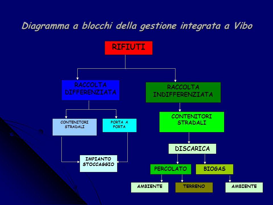 Diagramma a blocchi della gestione integrata a Vibo RIFIUTI RACCOLTA DIFFERENZIATA RACCOLTA INDIFFERENZIATA IMPIANTO STOCCAGGIO CONTENITORI STRADALI PORTA A PORTA CONTENITORI STRADALI DISCARICA PERCOLATOBIOGAS AMBIENTETERRENOAMBIENTE