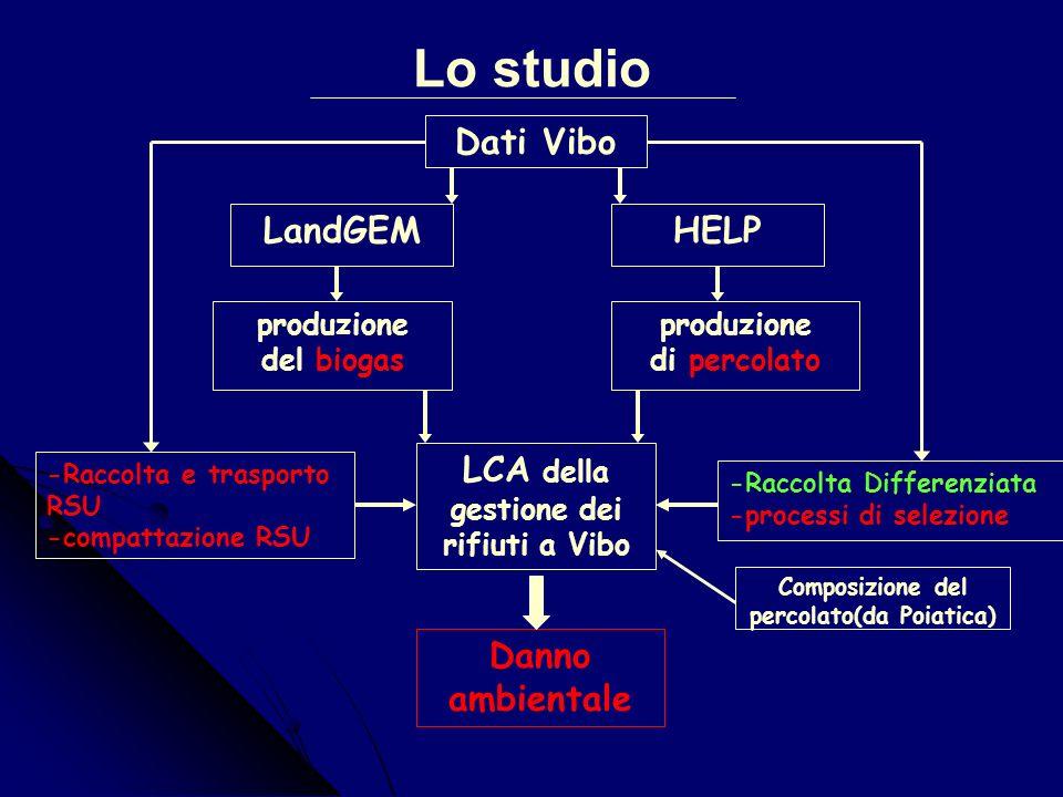 Diagramma a blocchi della gestione integrata a Vibo RIFIUTIRIFIUTI Fonderia ALFAFERROMETALLI Palma Campania (Na) Stazione di stoccaggio DISCARICA VETROSUD S.a.s.