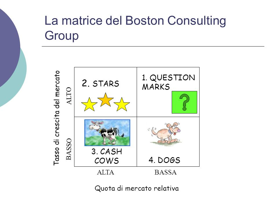 La matrice del Boston Consulting Group 2. STARS 3. CASH COWS 1. QUESTION MARKS 4. DOGS Quota di mercato relativa Tasso di crescita del mercato ALTA AL