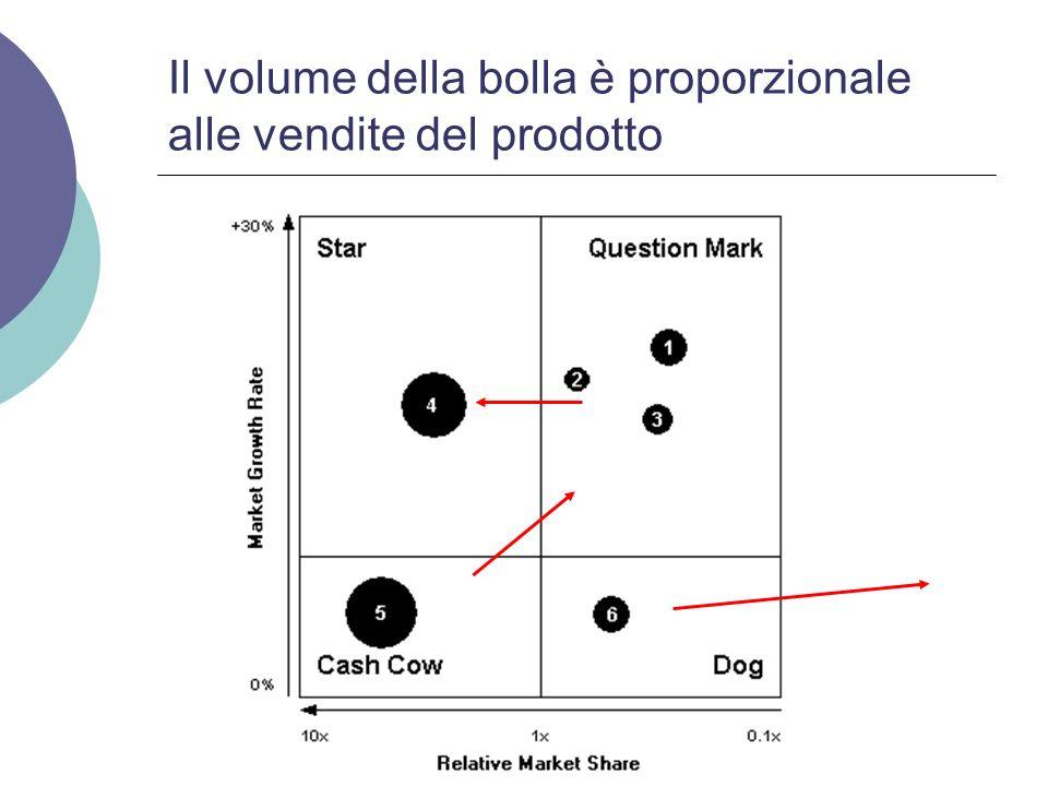 Il volume della bolla è proporzionale alle vendite del prodotto