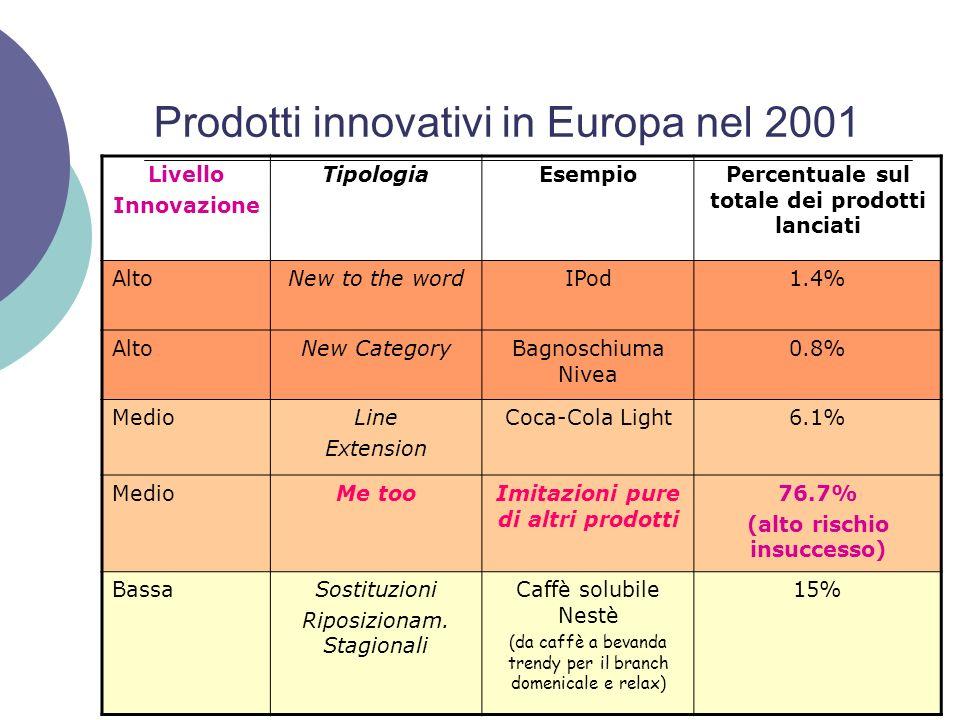 Prodotti innovativi in Europa nel 2001 Livello Innovazione TipologiaEsempioPercentuale sul totale dei prodotti lanciati AltoNew to the wordIPod1.4% Al