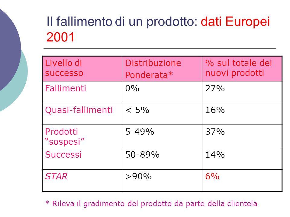 Il fallimento di un prodotto: dati Europei 2001 Livello di successo Distribuzione Ponderata* % sul totale dei nuovi prodotti Fallimenti0%27% Quasi-fal