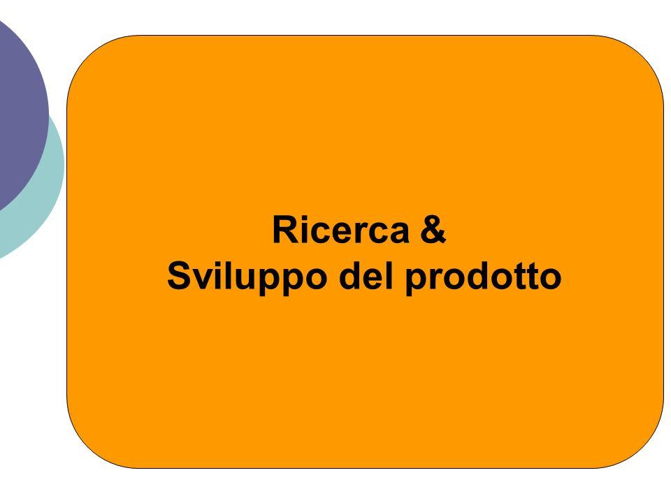 Ricerca & Sviluppo del prodotto