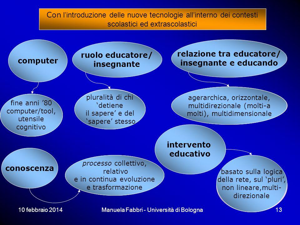 10 febbraio 2014Manuela Fabbri - Università di Bologna13 basato sul centro, sul mono, lineare, monodirezionale basato sulla logica della rete, sul plu