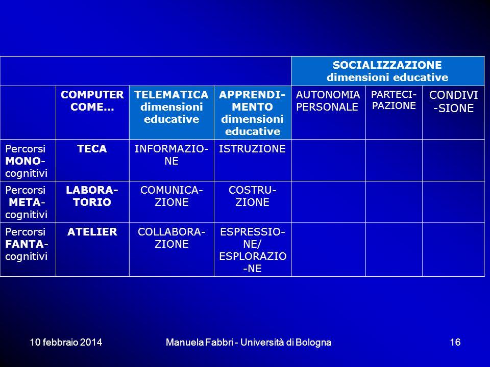 10 febbraio 2014Manuela Fabbri - Università di Bologna16 SOCIALIZZAZIONE dimensioni educative COMPUTER COME… TELEMATICA dimensioni educative APPRENDI- MENTO dimensioni educative AUTONOMIA PERSONALE PARTECI- PAZIONE CONDIVI -SIONE Percorsi MONO- cognitivi TECAINFORMAZIO- NE ISTRUZIONE Percorsi META- cognitivi LABORA- TORIO COMUNICA- ZIONE COSTRU- ZIONE Percorsi FANTA- cognitivi ATELIERCOLLABORA- ZIONE ESPRESSIO- NE/ ESPLORAZIO -NE