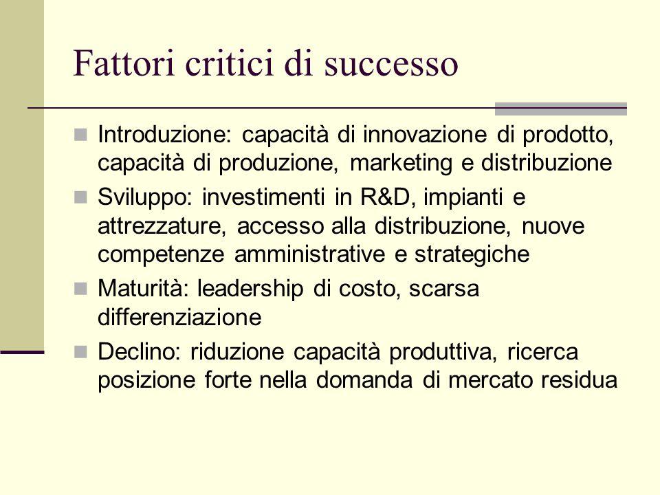 Fattori critici di successo Introduzione: capacità di innovazione di prodotto, capacità di produzione, marketing e distribuzione Sviluppo: investiment