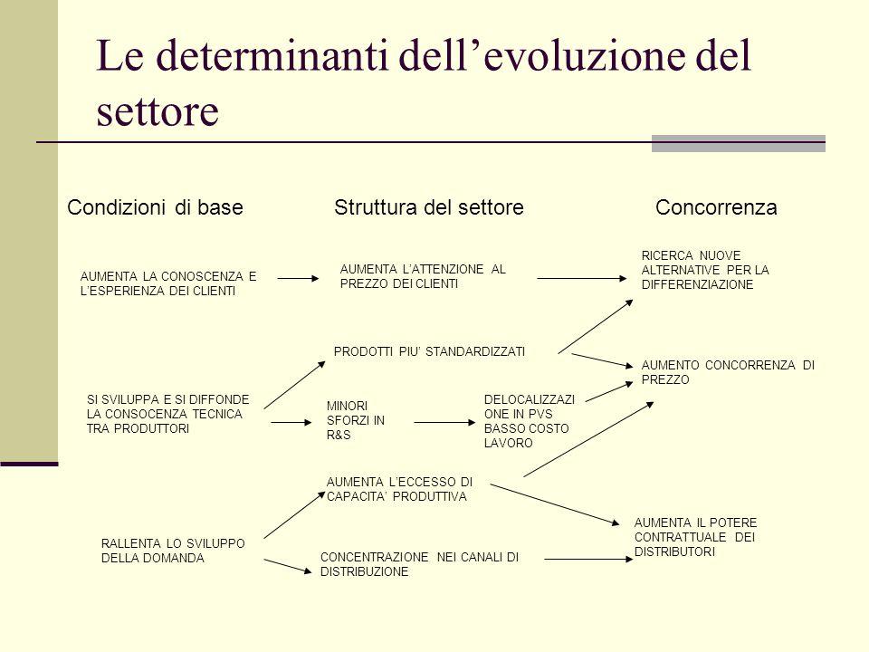 Le determinanti dellevoluzione del settore Condizioni di baseStruttura del settoreConcorrenza AUMENTA LA CONOSCENZA E LESPERIENZA DEI CLIENTI SI SVILU