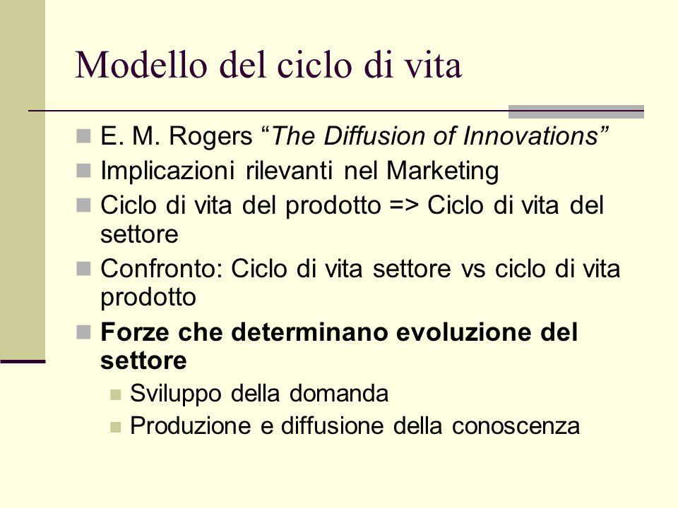 Nella fase di declino Le imprese leader diventano mature Stabilizzazione quota di mercato Innovazioni radicali Difficoltà per i nuovi entranti: per colpa di investimenti iniziali elevati, reputazione, marca dei leader