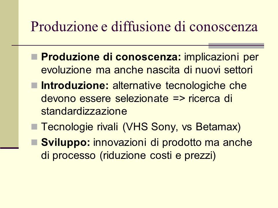 Evoluzione temporale innovazione di prodotto e di processo Tempo Tasso di innovazione Innovazione prodotto Innovazione processo