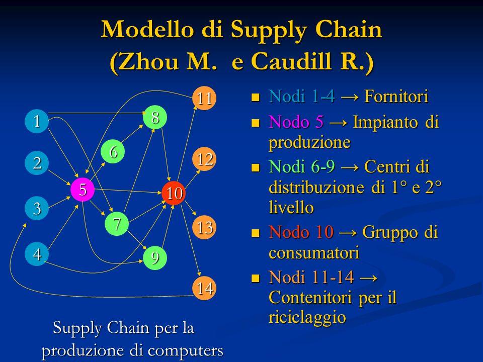 Modello di Supply Chain (Zhou M. e Caudill R.) Nodi 1-4 Fornitori Nodo 5 Impianto di produzione Nodi 6-9 Centri di distribuzione di 1° e 2° livello No