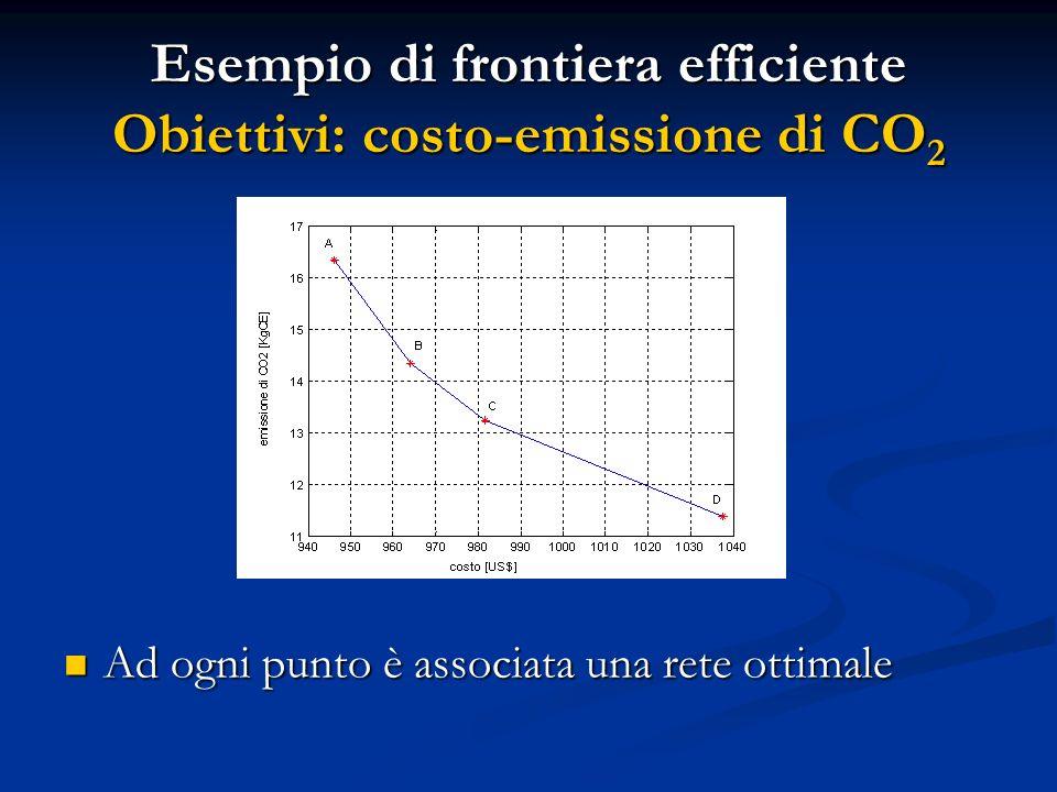 Esempio di frontiera efficiente Obiettivi: costo-emissione di CO 2 Ad ogni punto è associata una rete ottimale Ad ogni punto è associata una rete otti