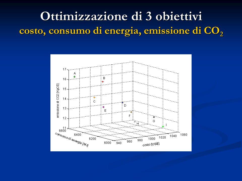 Ottimizzazione di 3 obiettivi costo, consumo di energia, emissione di CO 2