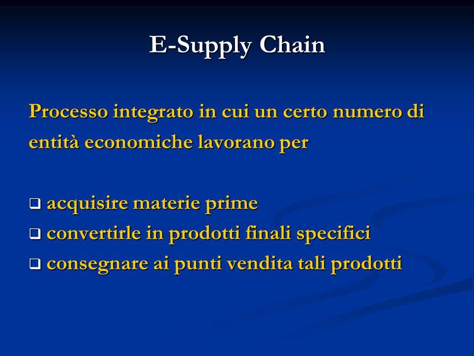 E-Supply Chain Processo integrato in cui un certo numero di entità economiche lavorano per acquisire materie prime acquisire materie prime convertirle