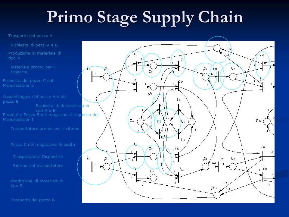 Primo Stage Supply Chain Produzione di materiale di tipo A Produzione di materiale di tipo B Richiesta di di materiale di tipo A e B Materiale pronto