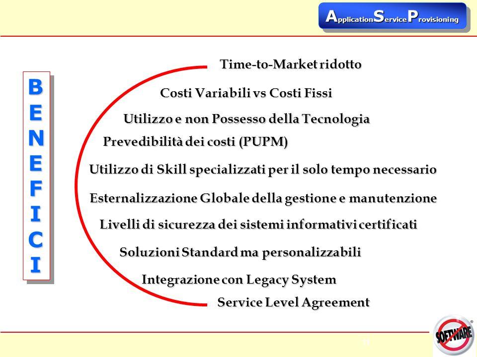 11 Time-to-Market ridotto Costi Variabili vs Costi Fissi Prevedibilità dei costi (PUPM) Soluzioni Standard ma personalizzabili Livelli di sicurezza dei sistemi informativi certificati BENEFICIBENEFICIBENEFICIBENEFICI BENEFICIBENEFICIBENEFICIBENEFICI Utilizzo di Skill specializzati per il solo tempo necessario Integrazione con Legacy System Utilizzo e non Possesso della Tecnologia Esternalizzazione Globale della gestione e manutenzione Service Level Agreement A pplication S ervice P rovisioning