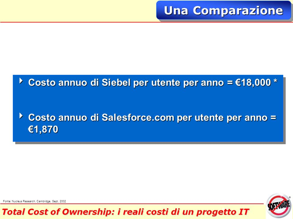 19 Una Comparazione Costo annuo di Siebel per utente per anno = 18,000 * Costo annuo di Siebel per utente per anno = 18,000 * Costo annuo di Salesforce.com per utente per anno = 1,870 Costo annuo di Salesforce.com per utente per anno = 1,870 Costo annuo di Siebel per utente per anno = 18,000 * Costo annuo di Siebel per utente per anno = 18,000 * Costo annuo di Salesforce.com per utente per anno = 1,870 Costo annuo di Salesforce.com per utente per anno = 1,870 Fonte: Nucleus Research, Cambridge, Sept, 2002 Total Cost of Ownership: i reali costi di un progetto IT