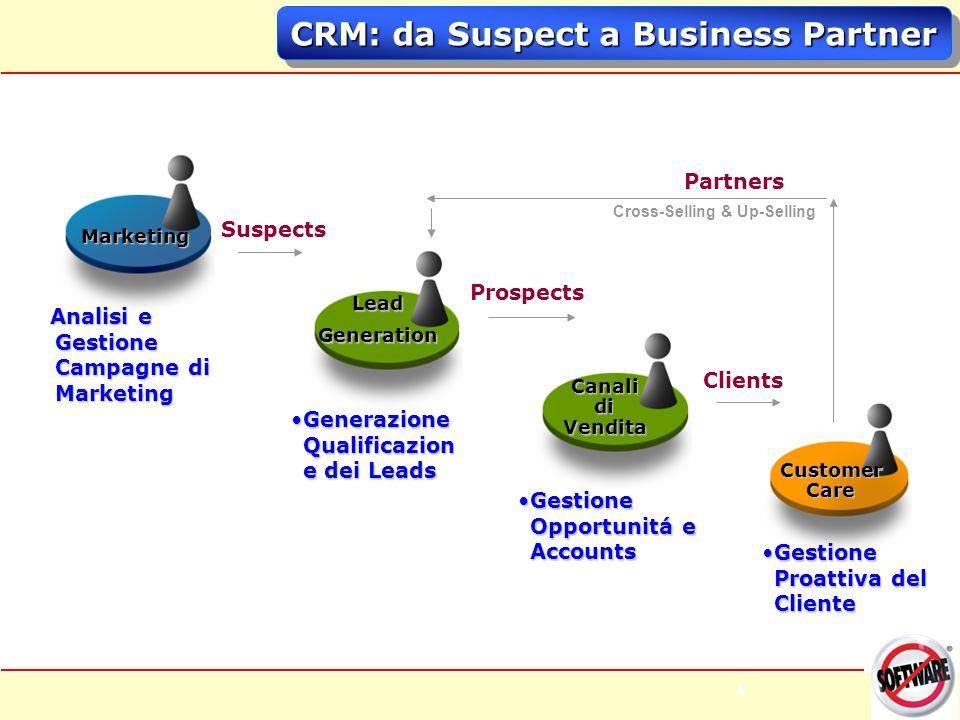 15 CRM Tradizionale vs CRM ASP Il CRM tradizionale ha costi iniziali e di gestione molto pi ù alti, tempo maggiore per il pareggio e quindi minimo effetto sui Ricavi totali per il cliente.