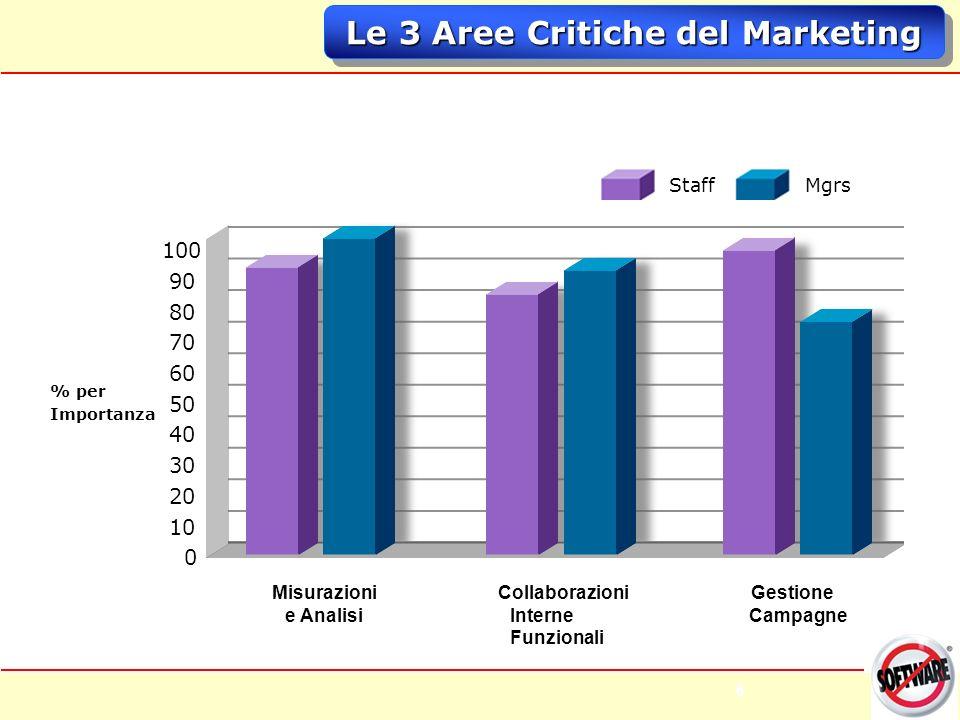 6 6 Le 3 Aree Critiche del Marketing Staff Mgrs 100 90 80 70 60 50 40 30 20 10 0 % per Importanza Gestione Campagne Collaborazioni Interne Funzionali Misurazioni e Analisi