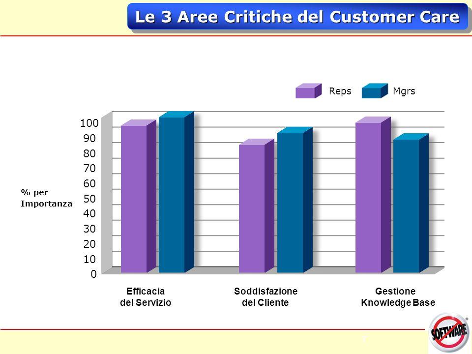 7 7 Le 3 Aree Critiche del Customer Care Reps Mgrs 100 90 80 70 60 50 40 30 20 10 0 % per Importanza Gestione Knowledge Base Soddisfazione del Cliente Efficacia del Servizio