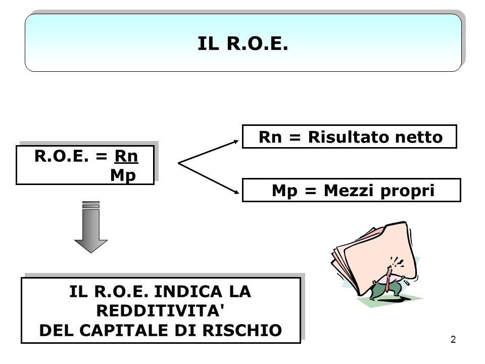 13 LEFFETTO DI LEVA La leva finanziaria, nel caso di ricorso al capitale di credito, rappresenta il moltiplicatore di cui beneficia il R.O.E., quando R.O.I.>Tf.