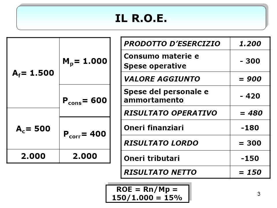 14 LA LEVA Peraltro la leva può assumere un valore: agisce da moltiplicatore del R.O.E.
