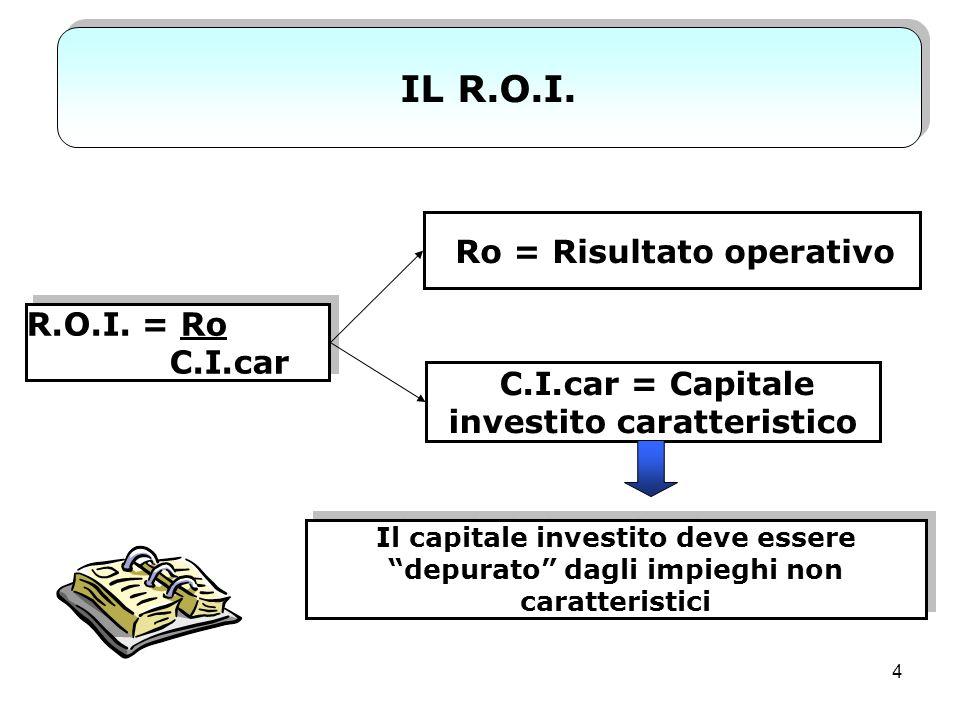 5 A f = 1.500 M p = 1.000 P cons = 600 P corr = 400 A c = 500 2.000 PRODOTTO DESERCIZIO1.200 Consumo materie e Spese operative - 300 VALORE AGGIUNTO= 900 Spese del personale e ammortamento - 420 RISULTATO OPERATIVO = 480 Oneri finanziari-180 RISULTATO LORDO= 300 Oneri tributari-150 RISULTATO NETTO= 150 ROI = Ro/C.I.car = 480/2.000 = 24% ROI = Ro/C.I.car = 480/2.000 = 24%