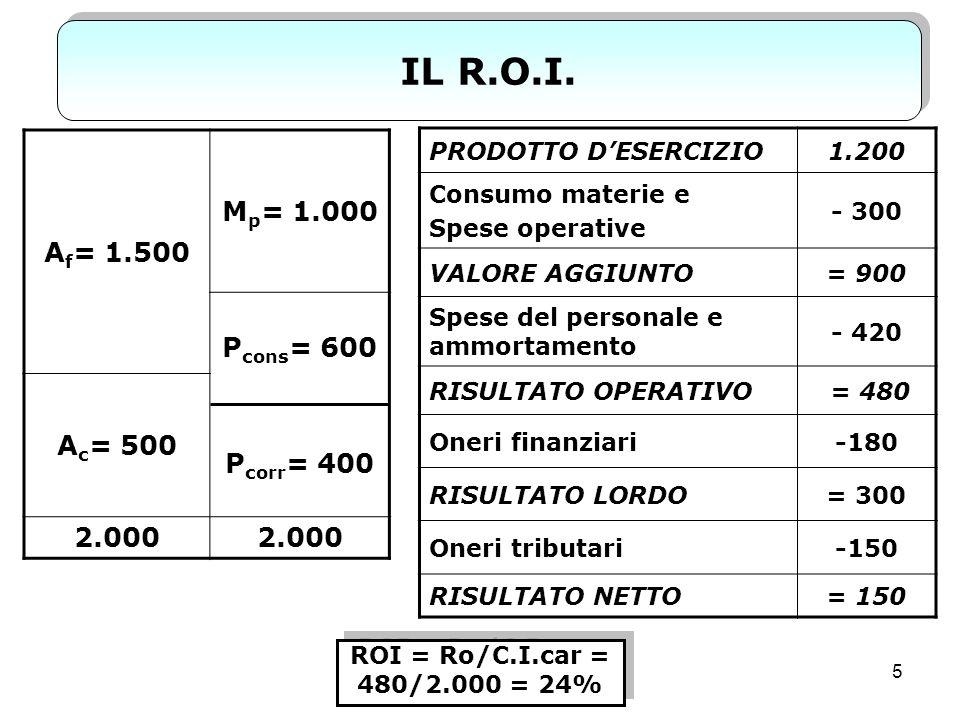 6 SCOMPOSIZIONE DEL R.O.I.R.O.I. = R.O.S. X P.c.i.