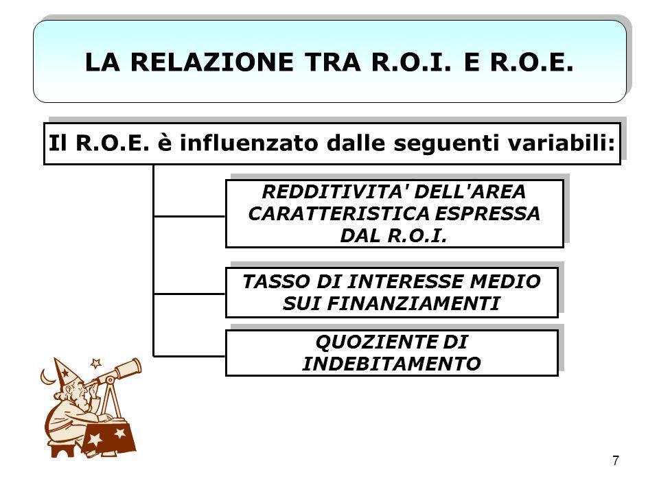 8 LA FORMULA GENERALE R.O.E.= [R.O.I. + (R.O.I. - Tf)q] Quindi, posto R.O.I.>Tf: Il R.O.E.