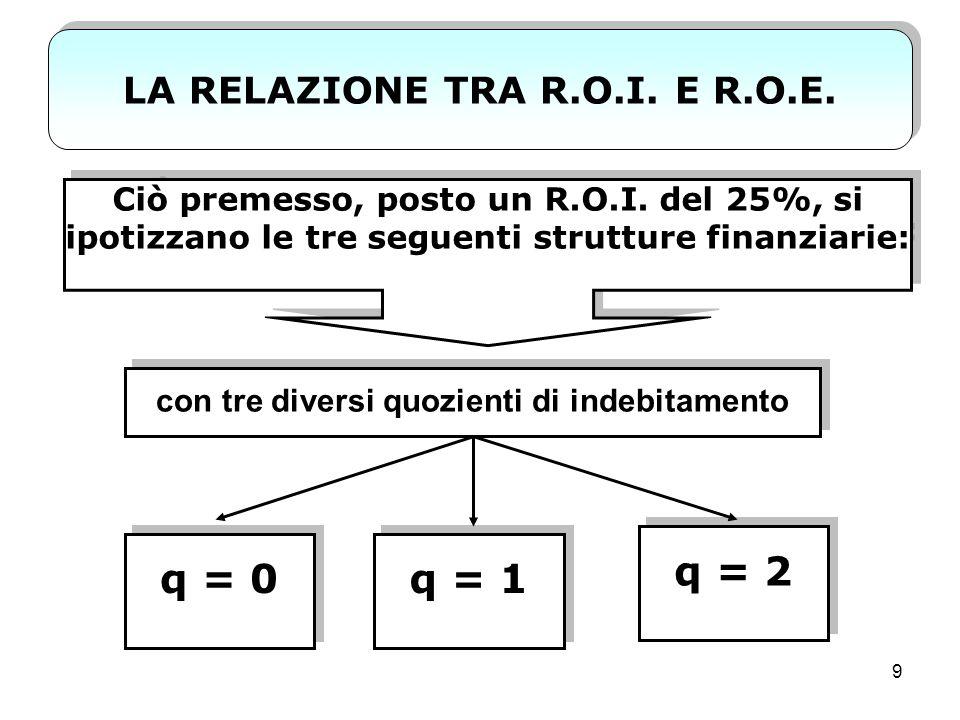 10 LA RELAZIONE TRA R.O.I.E R.O.E.
