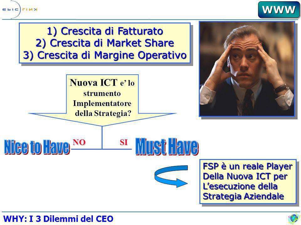 WWWWWW Possesso....................Costi Variabili Costi Fissi...................Utilizzo 3-Y-Implementation...Plag&Play I nflexible B usiness M odel...Modello On-Demand PayAlways&Forever....Paga per Utilizzo Azienda Fortezza........Azienda Rete WHY : Nuova ICT Uno-A-Uno..................Uno-A-Molti Best-of-Possible..........Best-of-Breed
