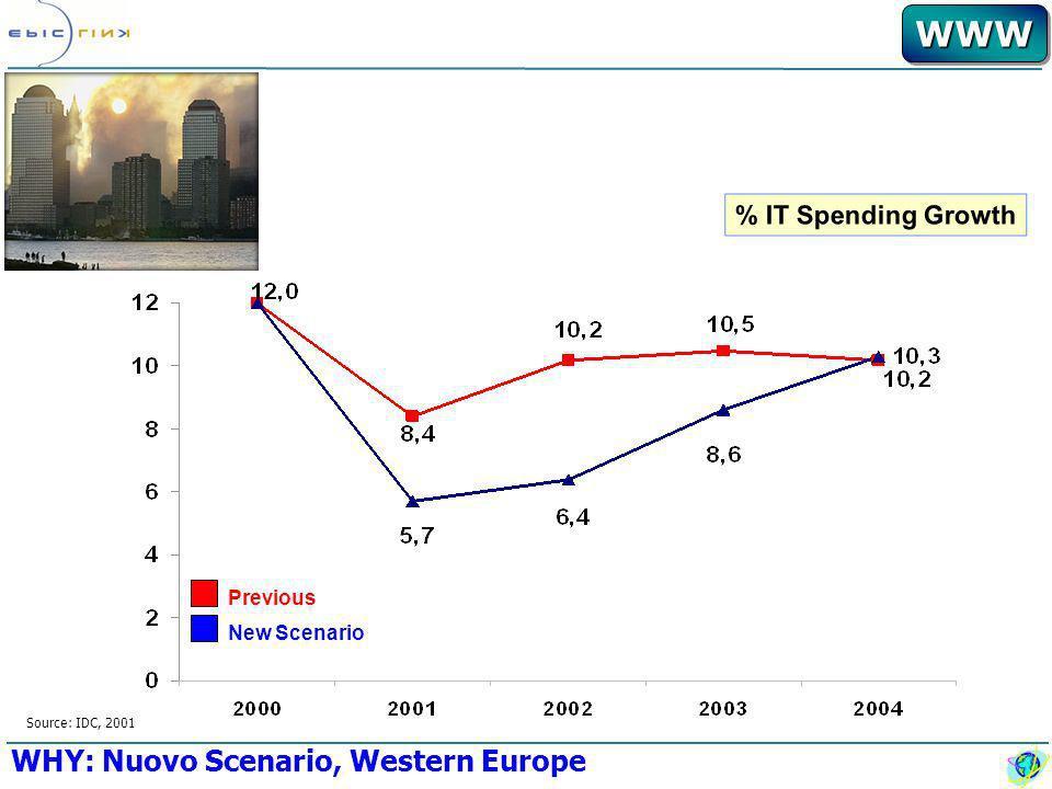 WWWWWW WHY: Nuovo Scenario, Western Europe % IT Spending Growth Source: IDC, 2001 Previous New Scenario