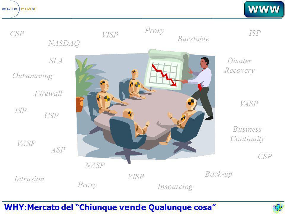 WWWWWW CAGR 01-05: 113% CAGR COMPLESSIVO 00-05: 53,9% Il mercato mondiale dei servizi ASP (milioni $) Il mercato italiano dei servizi ASP (milioni di Euro) WHY:Mercato in Crescita Source: Gartner Consulting, Dicembre 2001
