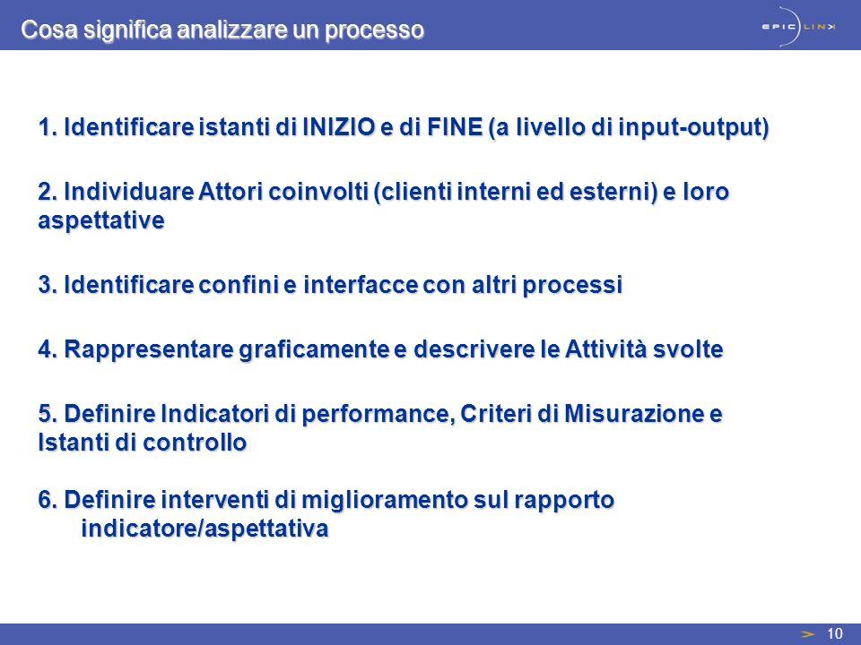 10 Cosa significa analizzare un processo 6. Definire interventi di miglioramento sul rapporto indicatore/aspettativa 1. Identificare istanti di INIZIO