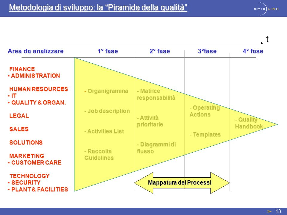 13 - Organigramma - Job description - Activities List - Raccolta Guidelines - Matrice responsabilità - Attività prioritarie - Diagrammi di flusso t - Operating Actions - Templates Metodologia di sviluppo: la Piramide della qualità Area da analizzare 1° fase 2° fase 3°fase 4° fase - Quality Handbook FINANCE FINANCE ADMINISTRATION ADMINISTRATION HUMAN RESOURCES HUMAN RESOURCES IT IT QUALITY & ORGAN.
