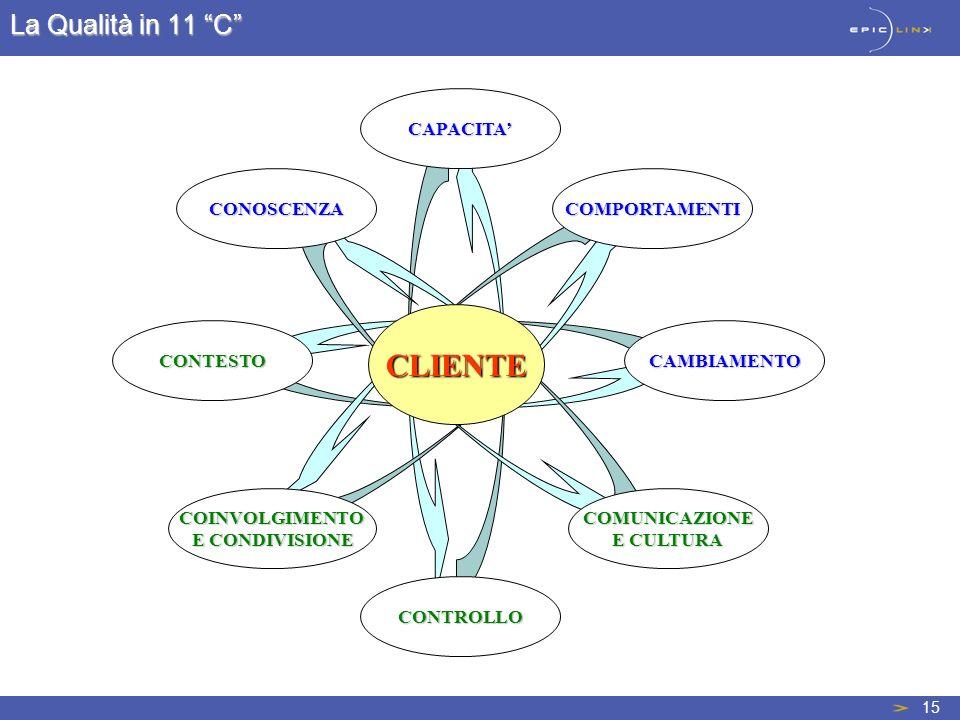 15 CAPACITA COMPORTAMENTI CAMBIAMENTO COMUNICAZIONE E CULTURA CONTROLLO COINVOLGIMENTO E CONDIVISIONE CONTESTO CONOSCENZA CLIENTE La Qualità in 11 C
