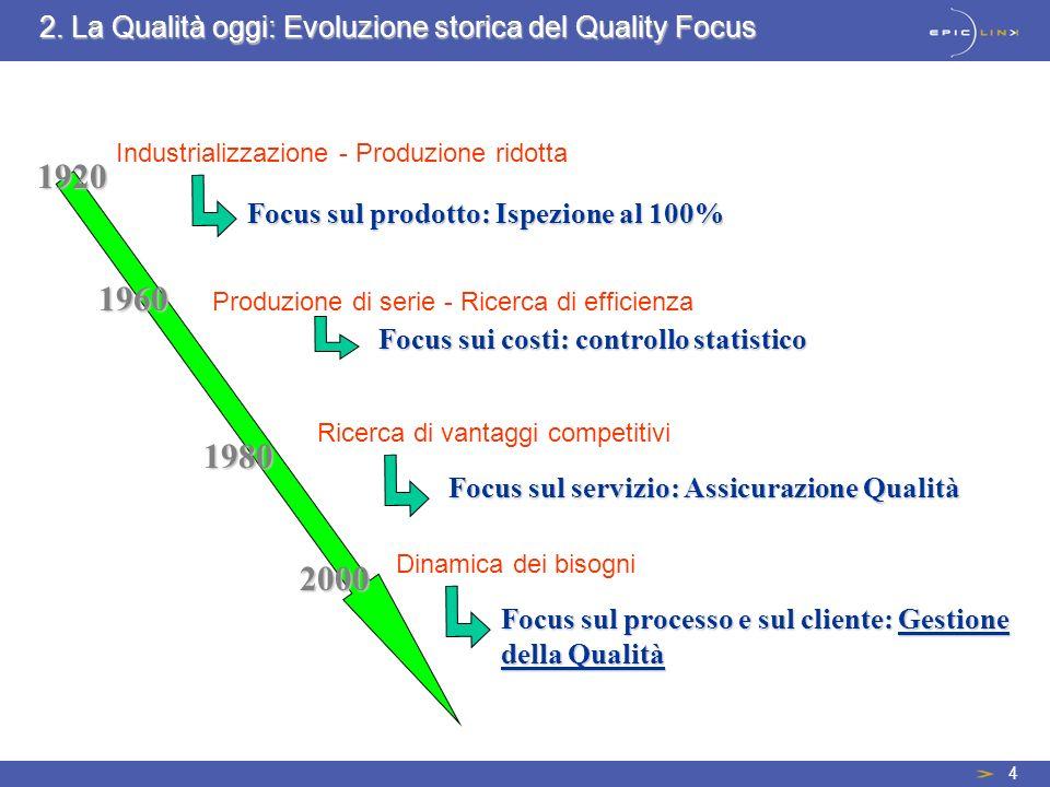 4 Industrializzazione - Produzione ridotta Focus sul prodotto: Ispezione al 100% Produzione di serie - Ricerca di efficienza Focus sui costi: controll