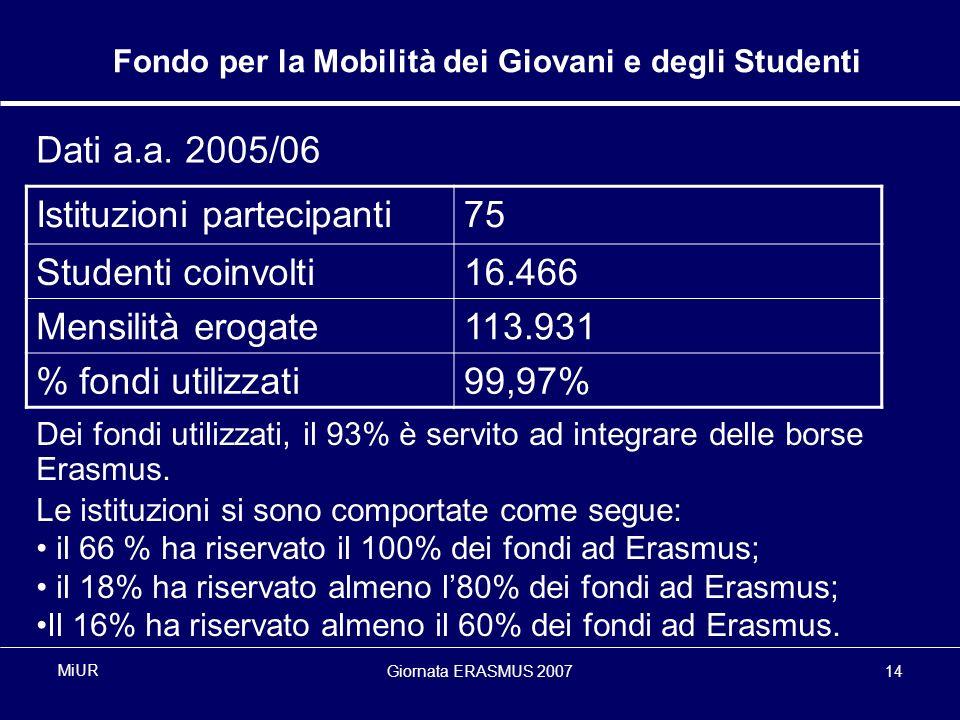 Giornata ERASMUS 200714 MiUR Fondo per la Mobilità dei Giovani e degli Studenti Dati a.a.