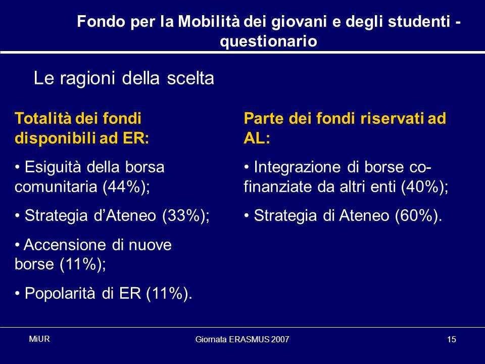 Giornata ERASMUS 200715 MiUR Fondo per la Mobilità dei giovani e degli studenti - questionario Le ragioni della scelta Totalità dei fondi disponibili ad ER: Esiguità della borsa comunitaria (44%); Strategia dAteneo (33%); Accensione di nuove borse (11%); Popolarità di ER (11%).