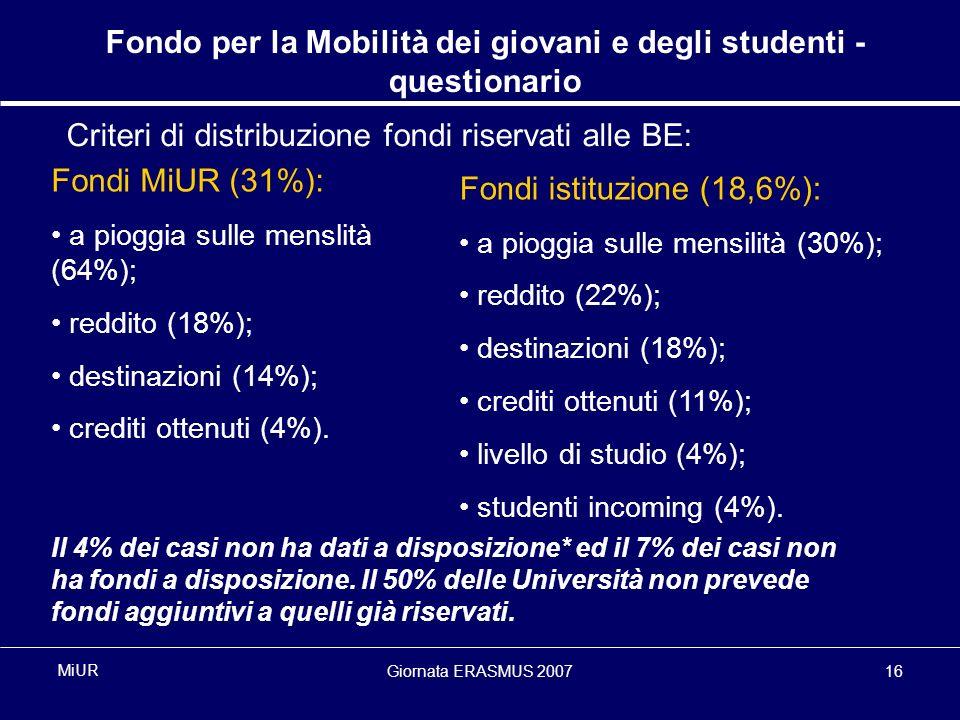 Giornata ERASMUS 200716 MiUR Fondo per la Mobilità dei giovani e degli studenti - questionario Criteri di distribuzione fondi riservati alle BE: Fondi MiUR (31%): a pioggia sulle menslità (64%); reddito (18%); destinazioni (14%); crediti ottenuti (4%).