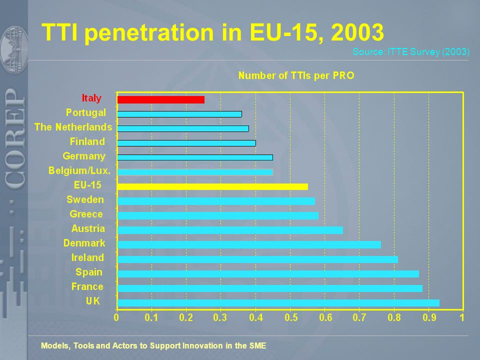 Models, Tools and Actors to Support Innovation in the SME TTI penetration in EU-15, 2003 Source: ITTE Survey (2003)