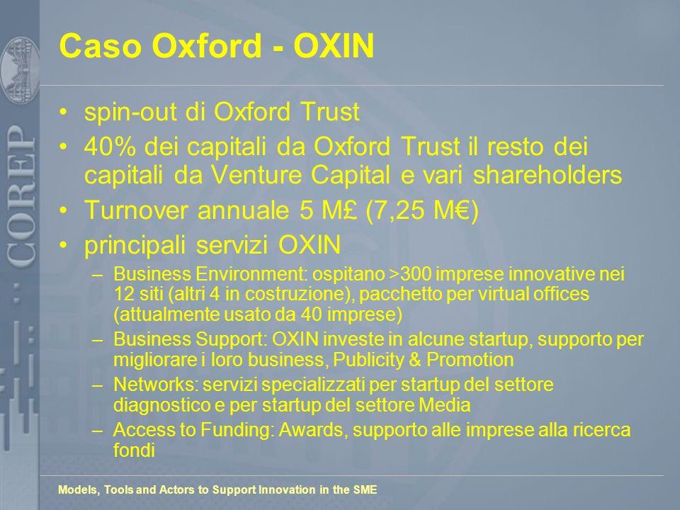 Models, Tools and Actors to Support Innovation in the SME Caso Oxford - OXIN spin-out di Oxford Trust 40% dei capitali da Oxford Trust il resto dei ca