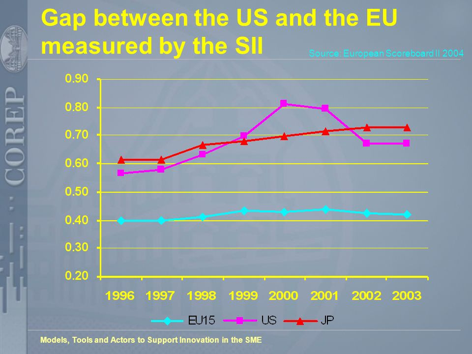 Models, Tools and Actors to Support Innovation in the SME Gap between the US and the EU measured by the SII Source: European Scoreboard II 2004