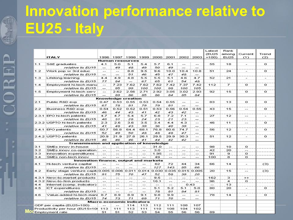 Models, Tools and Actors to Support Innovation in the SME Innovation performance relative to EU25 - Italy